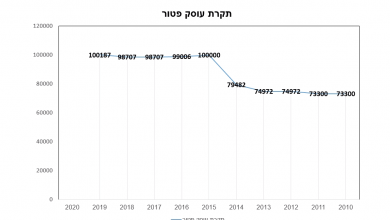 Photo of עוסק פטור 2020